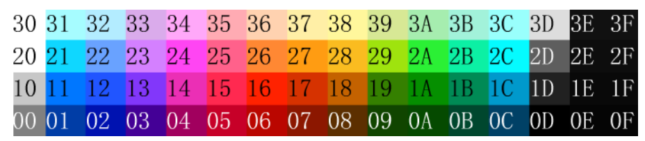 Tutorial - 7 - C Programming in 6502 - Colour Setting for