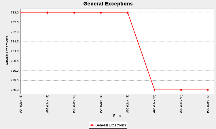 How to Count The Number of General Exceptions (C#) using PowerShell