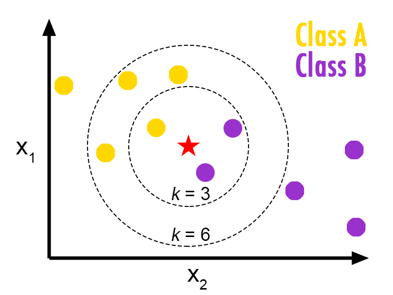 A Short Introduction to K-Nearest Neighbors Algorithm