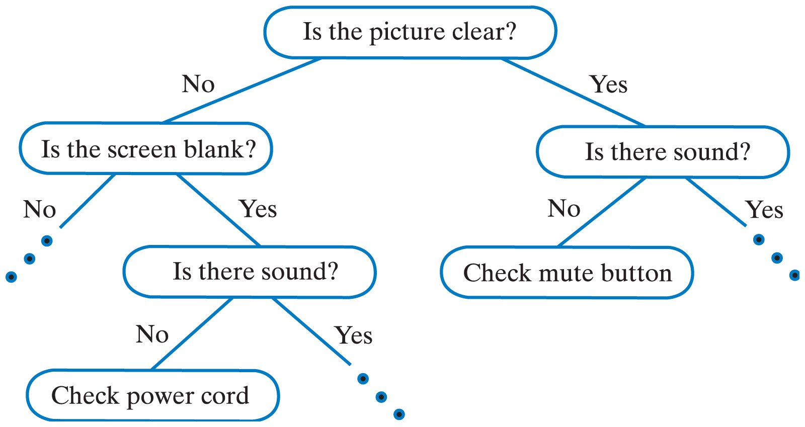 a short introduction: classification and regression trees