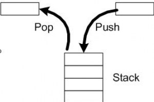 Stack-Operation-in-C-Programming