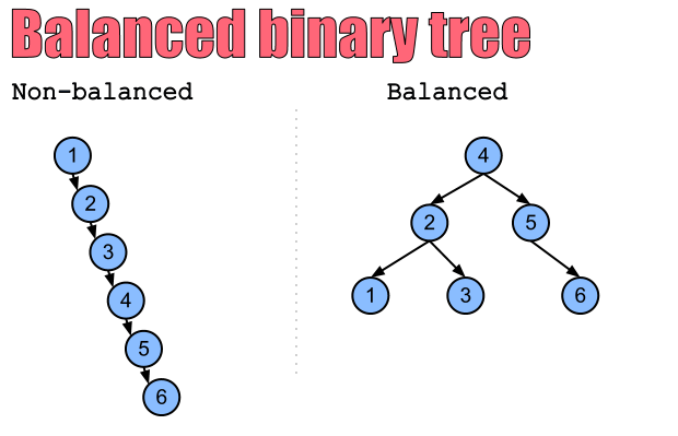 How to Check Balanced Binary Tree in C/C++? | Technology of