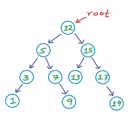 How to Find the Mode in a Binary Search Tree? | Technology