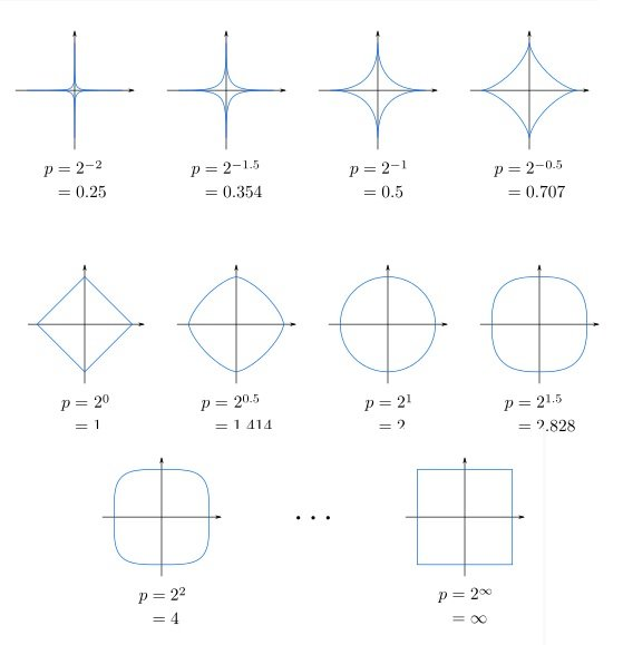 How To Compute Minkowski Euclidean And Cityblock Distance In C
