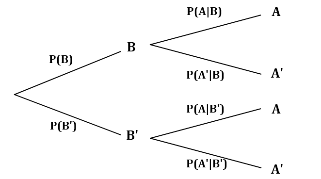bayes theorem tree diagram how to use naive bayes to make prediction (demonstration ... stem cellular tree diagram