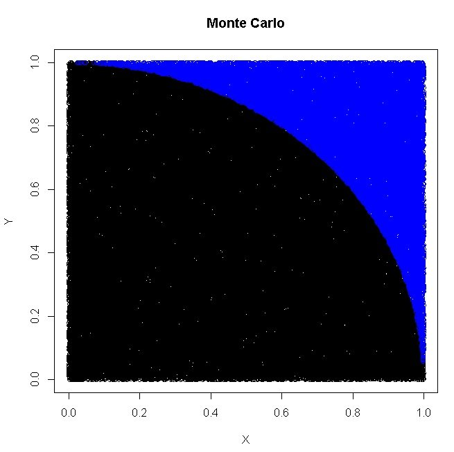 R Programming Tutorial - How to Compute PI using Monte Carlo in R
