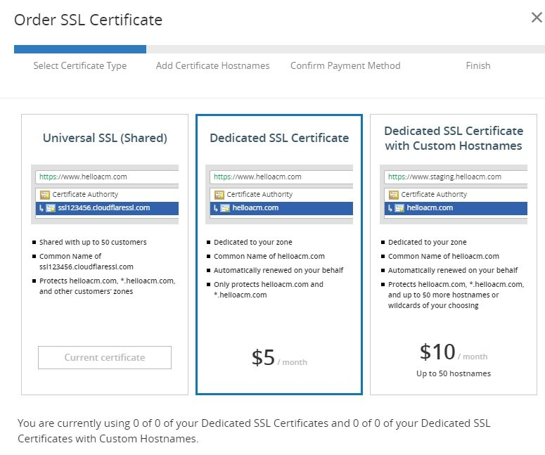 Cloudflare Offers Dedicated Ssl Certificates Technology Of Computing
