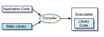 How to Link Static Library in C/C++ using GCC compiler? | Technology