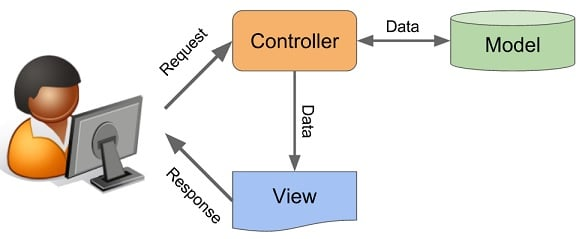 explain mvc architecture in net with example