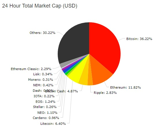cryptocurrency market cap total chart