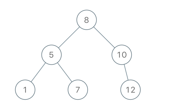 How to Construct Binary Search Tree from Preorder Traversal