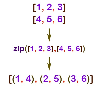 Beginner's Guide to the zip() function in Python3 | Technology of