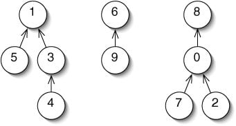Disjoint Sets Tutorial | Technology of Computing